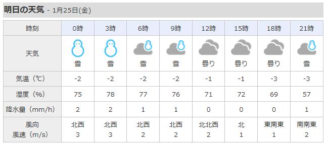 湯沢町の明日の天気