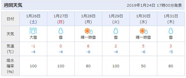湯沢町の一週間の天気